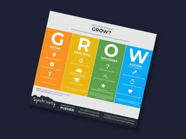 Modelo GROW